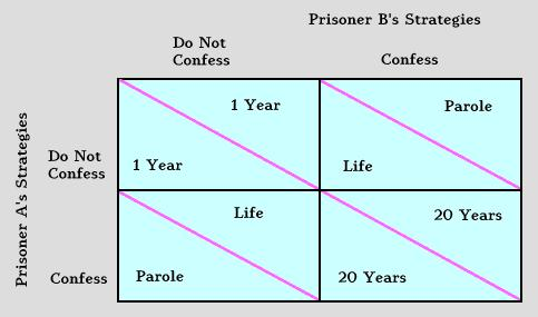 Prisoners Dilemma Similar to oligopolistic competition Dominant Strategy Best Strategy for a player regardless of the strategies chosen by other players.