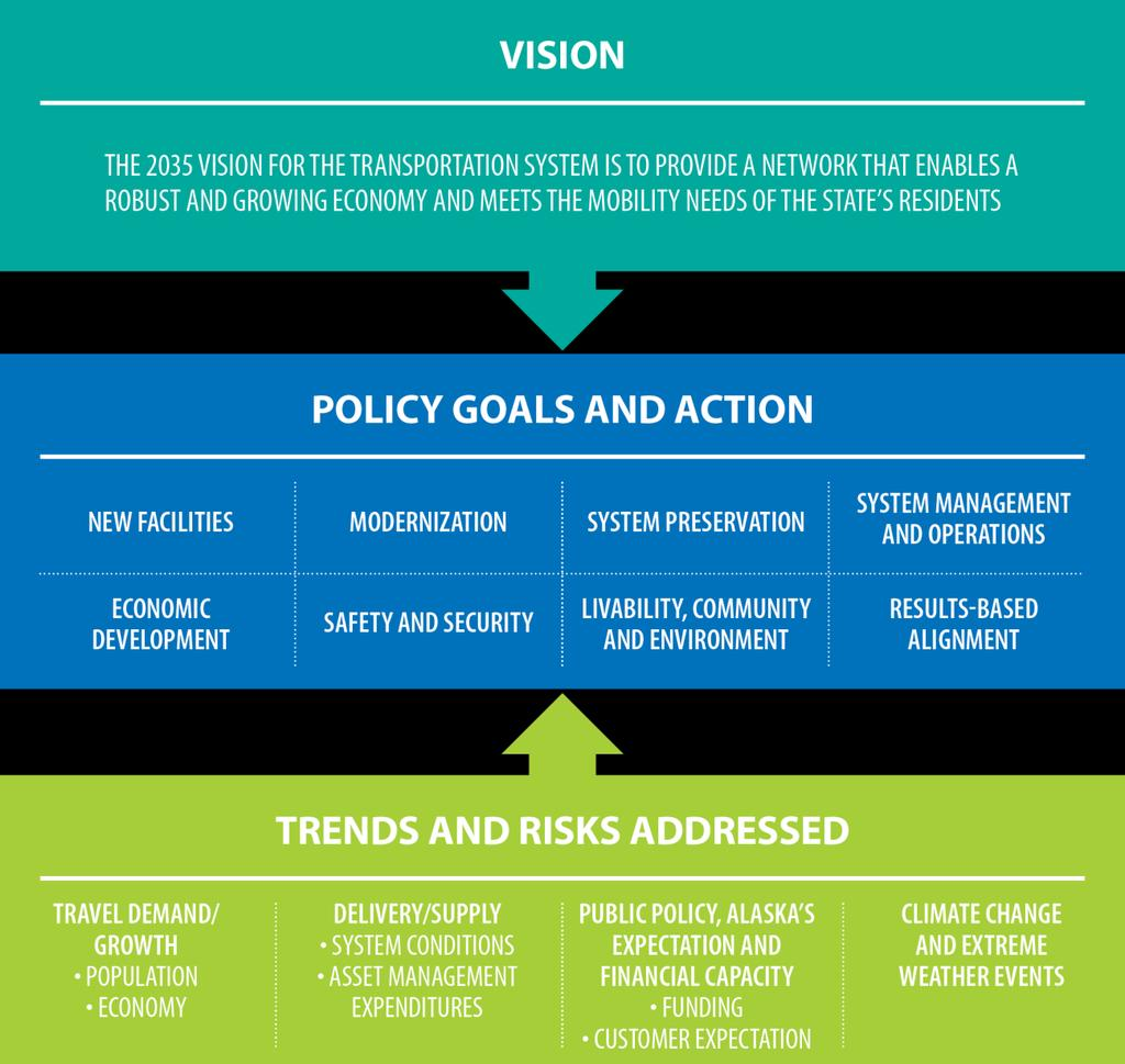 PLAN OVERVIEW Let s Keep Moving 2036 is guided by the 2036 Plan Vision to provide a transportation system that enables a robust and growing economy and