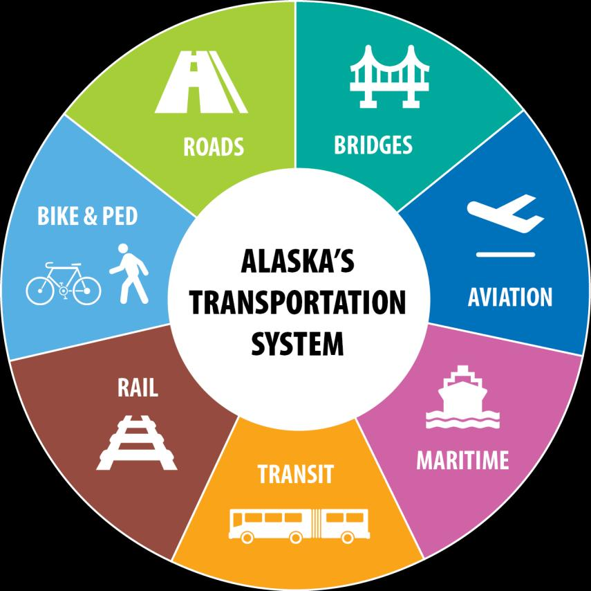 ALASKA S TRANSPORTATION SYSTEM TODAY Alaska is geographically the largest state in the country, while 48th in population.