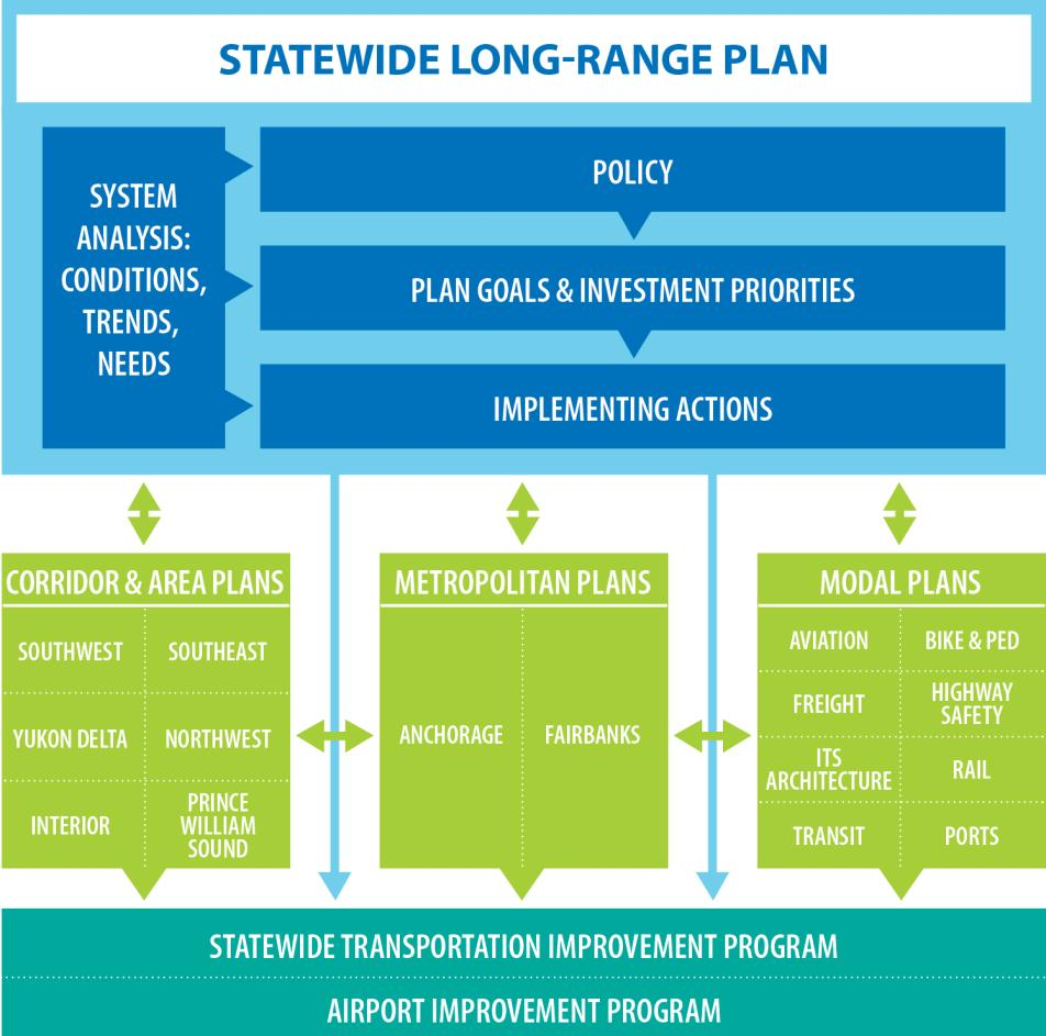 Exhibit 2: Statewide Planning Process These plans/programs that comprise the statewide planning process are described in more detail below: The Statewide Long-Range Transportation Plan is the overall