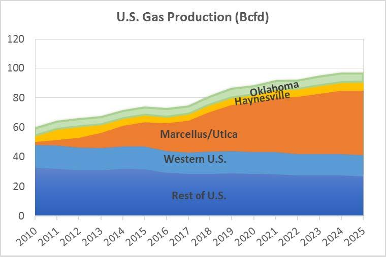 Drivers of Future Growth Marcellus/Utica Northeast shale production expected to double by 2026 (a) 40% of all U.S.