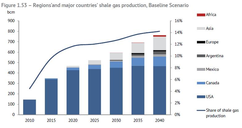 Unconventional Gas: Shale Gas The Russian study expects enormous growth in