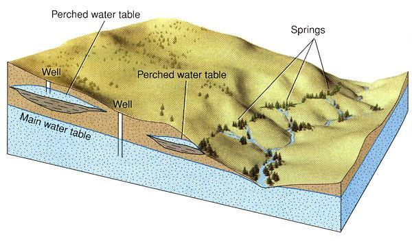 Groundwater Basics II In the unsaturated zone, above the saturated one, there can be a perched water table separated from main