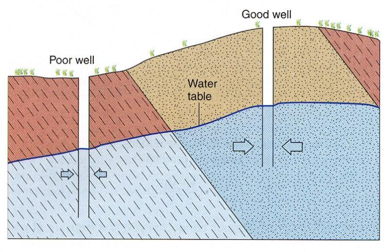 Groundwater Basics I Aquifer - body of saturated rock or sediment through which water can move easily Sandstone Well-jointed limestone Sand and gravel Highly