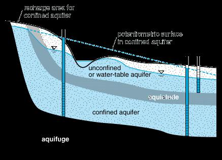 Confined Aquifer Completely filled