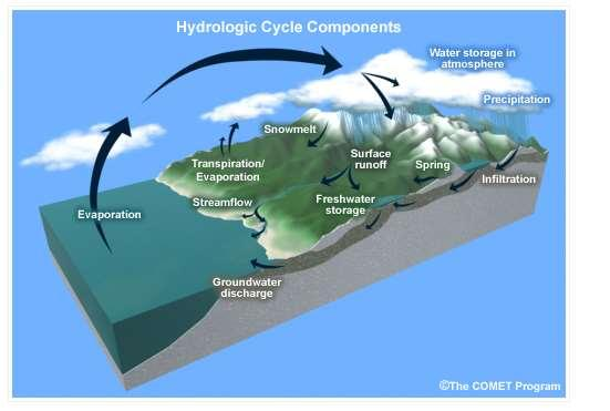 Studying the hydrologic cycle Since we are studying a cycle, we can