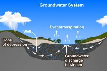 "Effects of groundwater withdrawals The water table is the top of the saturated zone. Withdrawal of ground water causes a cone or ""dimple"" in the water table."