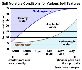 Soil texture has a big effect on soil water movement and availability