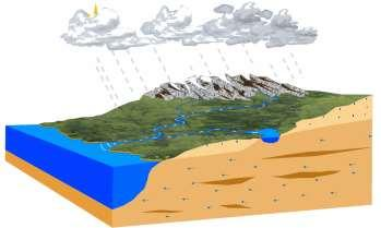 What is hydrology? From the module: Hydrology is the scientific study of the waters of the earth.