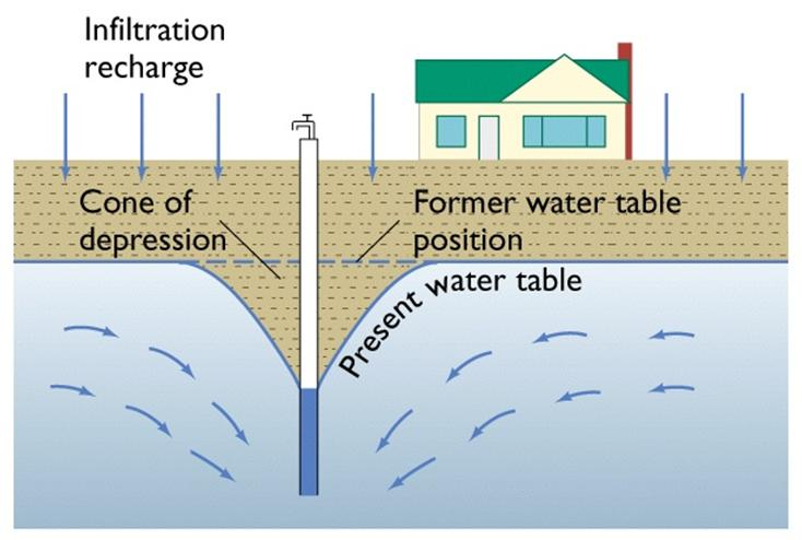 well Q 2 Groundwater flows from areas of high pressure (or
