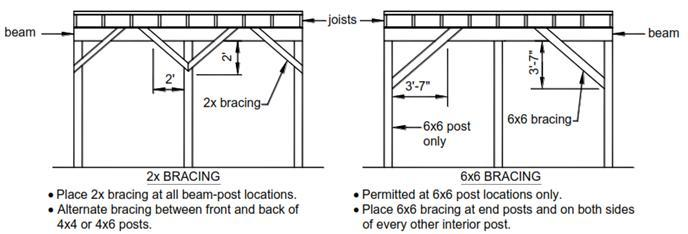 FREE-STANDING DECKS Free-standing decks shall be in accordance with the requirements below