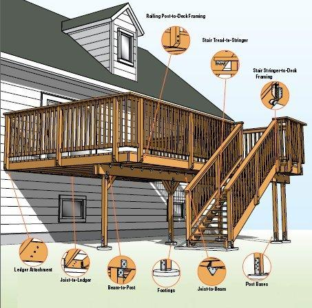 Building Permits Requirements: Building permits are required for the construction of all attached or freestanding decks that are elevated 30 or more above grade.