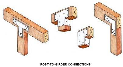 Type A Attaching: Beam to Post Illustrations METHODS OF ATTACHING BEAM TO COLUMN BEAM SECURED WITH POST CAP
