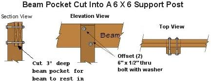 Beams should be installed with any arch or crown facing up.