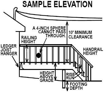 Electrical service lines over or within 3' horizontally of the deck or stairs must have a minimum 10' vertical clearance.