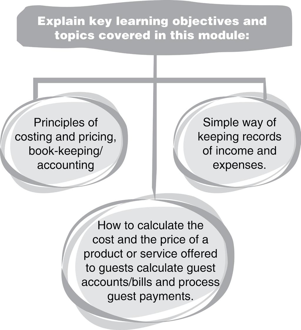 Module introduction 20 Time: mins Explain key learning objectives and topics covered in this module: Principles of costing and pricing, book-keeping/accounting Simple way of keeping records of income