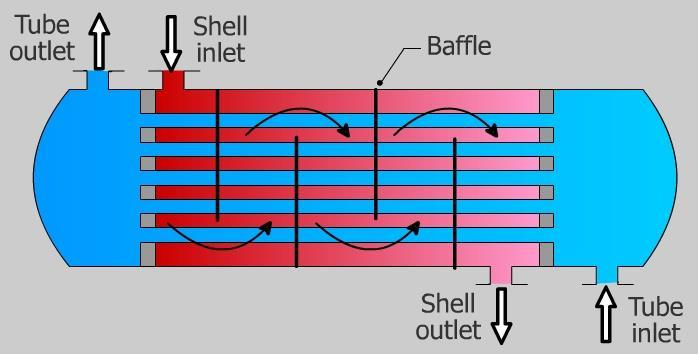 Type of Waste Heat Recovery Economizer Shell and tube heat exchanger Used when the medium containing waste heat is a liquid or a vapor that heats another