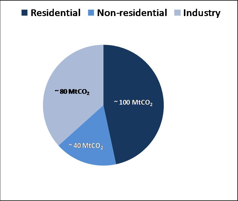 buildings Total CO 2 emissions ~ 525 MtCO