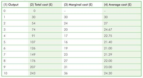 11. The table above shows that: A. total cost increases as output increases. B. marginal cost falls over some range of output and then increases. C. average cost declines and then increases. D.