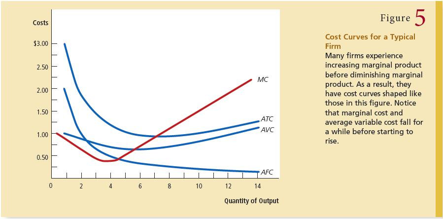 The above formula also proves the second feature, that the average-total-cost curve is U-shaped, as far as MC curve crosses ATC curve from below.