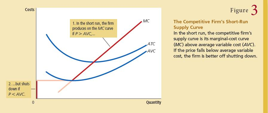 A firm shuts down if the revenue that it would get from producing is less than the variable costs of production: shut down if TR < VC, or equivalently for competitive market, Shut down if P < AVC.