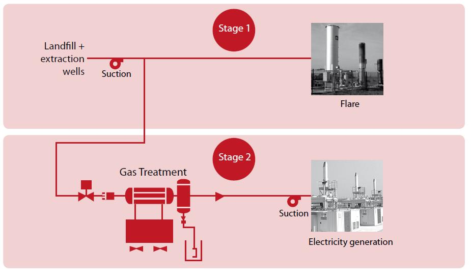 Systems for recovery of landfill gas Climate benefit