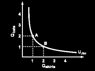 monotonicity of preferences implies that any point above the indifference curve represents a bundle which is preferred to the bundles on the indifference curve.