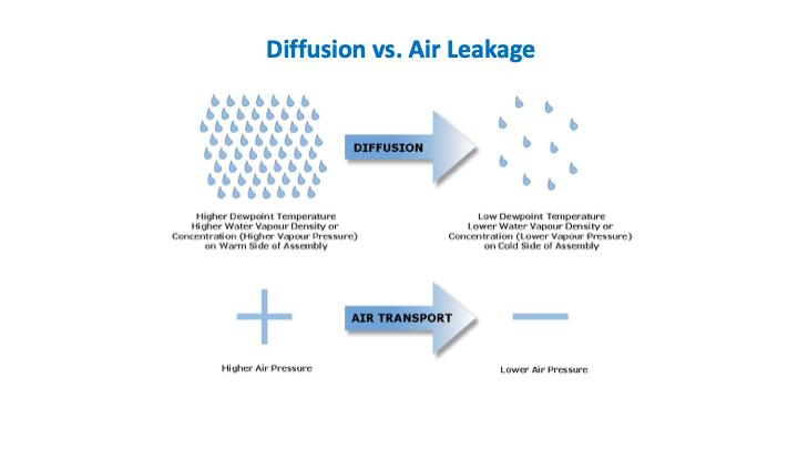 Moisture moves through diffusion from higher to lower vapor pressure.