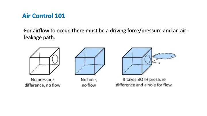 For airflow to occur, there must be a driving force or pressure and an
