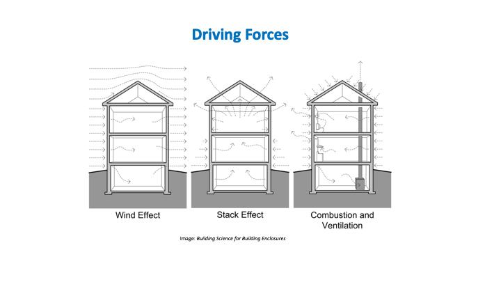 The driving forces of air leakage are: wind loads; thermal air lift, called