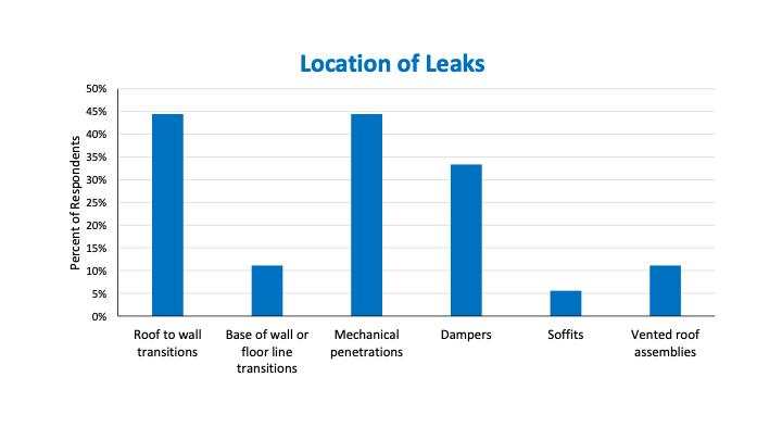 This graph shows the locations where leaks are most likely to occur.
