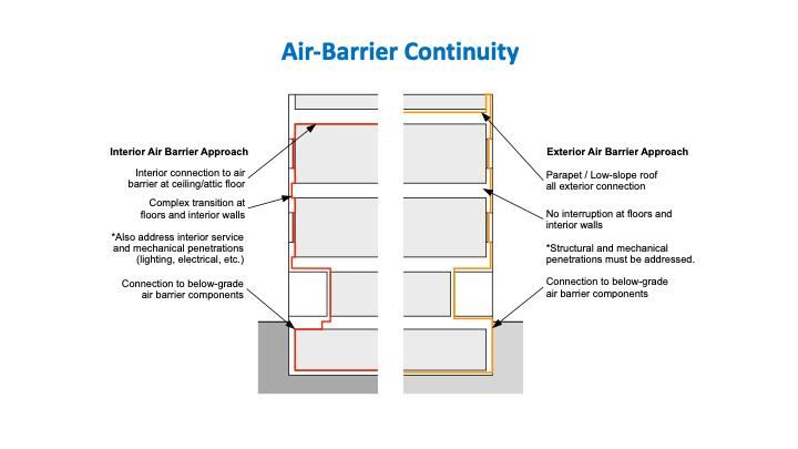 There are two general approaches for where to locate the air-barrier system.