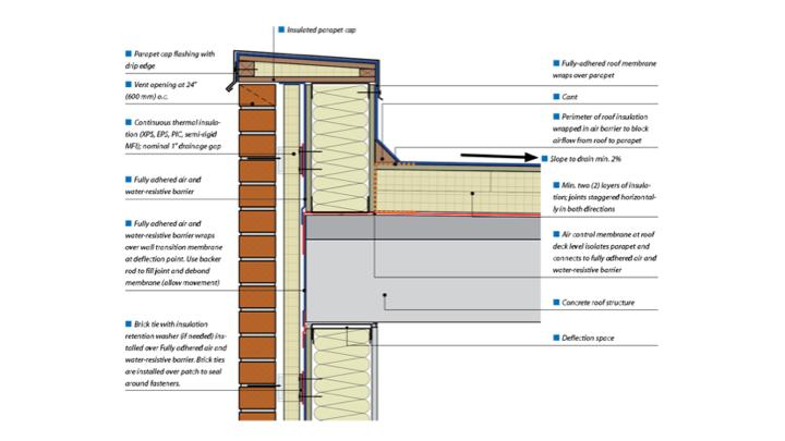 The transition details between wall and roof assemblies are always critical.