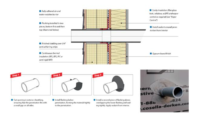 Best practice for pipe penetrations is to use a flexible membrane to