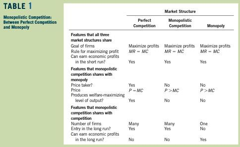 Conclusion Monopolistic competition is true to its name: It is a hybrid of monopoly and competition.