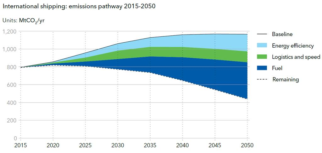 Key findings - fuel mix and CO2 emissions for the World fleet Reduction of greenhouse gas (GHG) emissions will be the main challenge for shipping in the next decades In the short term, we expect