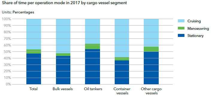 Digitalization will be a key enabler for improve the world fleet effectiveness Improved coordination and synchronization between ship and port - Better aligning size, operations and functionality of