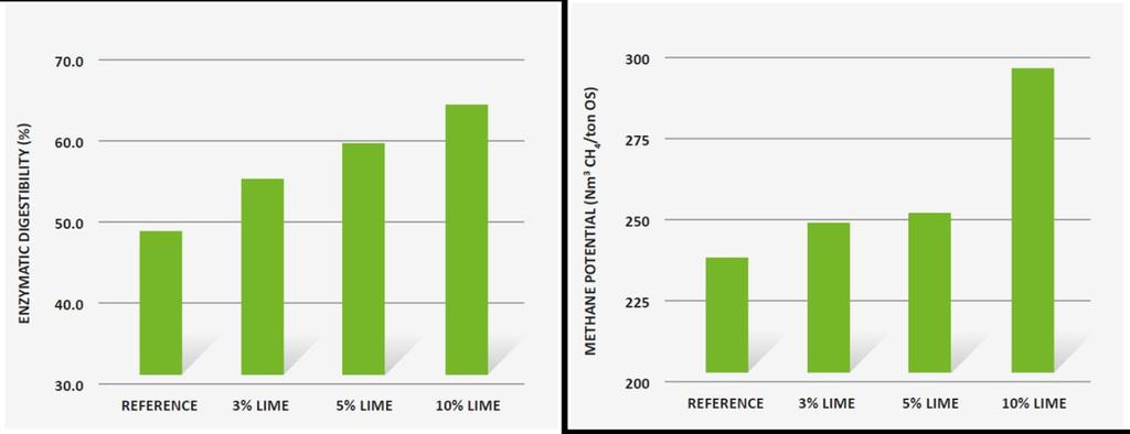 Performance Improvement Table 1 and Figure 3 show the composition of the biomass after the pretreatment with and without Lhoist Lime.