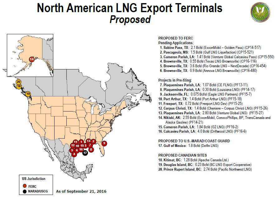 Proposed US LNG export projects Many proposed US projects not already under construction face challenges in near-term given