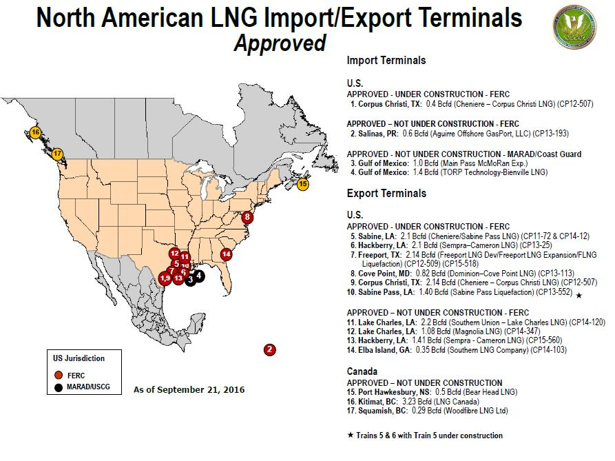 Approved US LNG export projects Five projects in construction (62 Mtpa) First US export cargo shipped in February