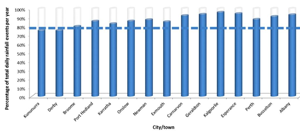 rainfall stations. The stations represented the major towns and cities in Western Australia.