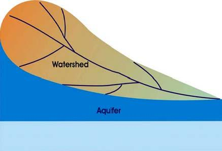 and pressure Groundwater flows from higher water table elevation is to those lower the