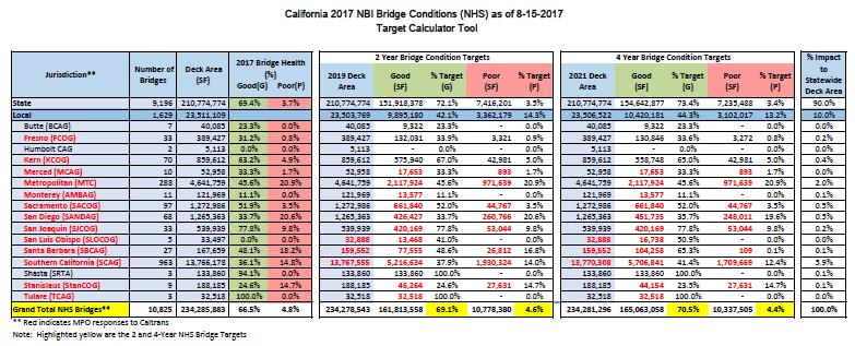 Table 4 Source: Caltrans Division