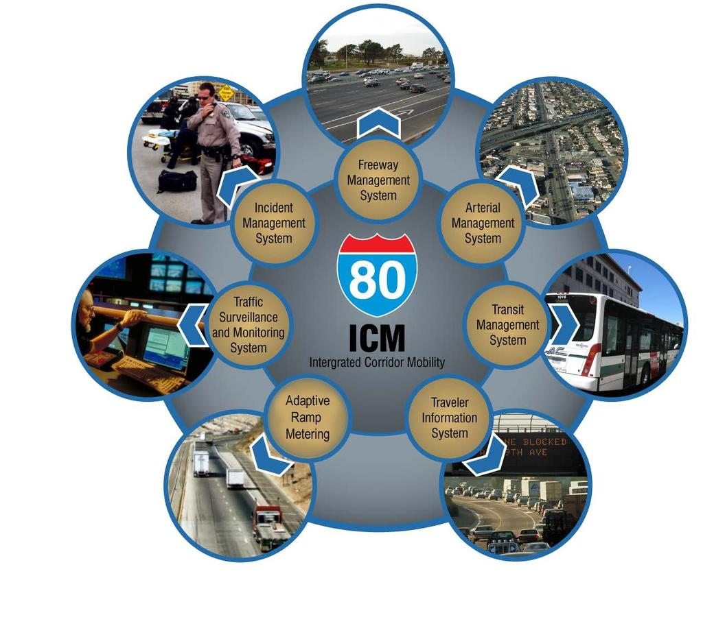 I-80 ICM Strategies Incident Management Surveillance/Monitoring Adaptive Ramp Metering Freeway and Arterial Strategies - Freeway Systemwide to and Manage Metering Arterial Detection Algorithm