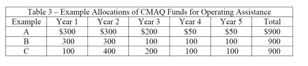 CMAQ 2013 Guidance Operating costs limited to 3 years (third year may last three years**) Marketing & Outreach are not subject to operating limit