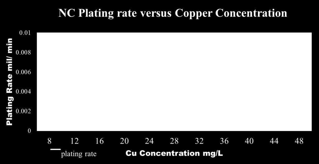 NC kaline Cyanide Free Copper Plating Working range High copper content -Brighter deposit, -Rough