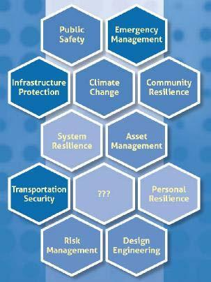 Resilience multi-faceted Risks Transportation System Resilience Natural disasters: Blizzards, Tornadoes Floods, Hurricanes Wildfires, Heat waves