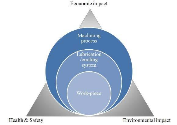 Fig.2 Economic, environmental, health and safety effects in sustainable production [7] Possible directions for this: Modification of consistency by synthetic liquids (pure synthetic liquids and