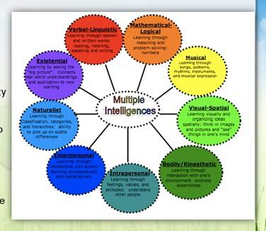 Teaching Financial Literacy Gardner s Multiple Intelligences Thery Gardner s thery suggests that there are nine learning dmains r intelligences that students gravitate twards within instructin.