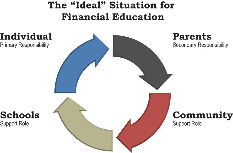 Primary respnsibility fr receiving a financial educatin rests with the individual.